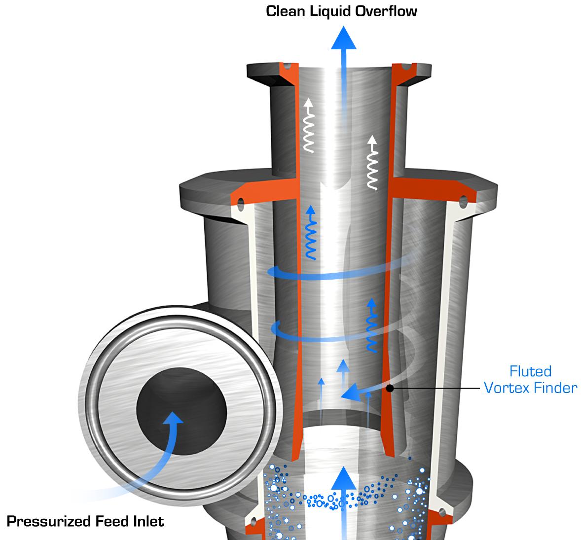 Vorspin Hydrocyclone Cutaway